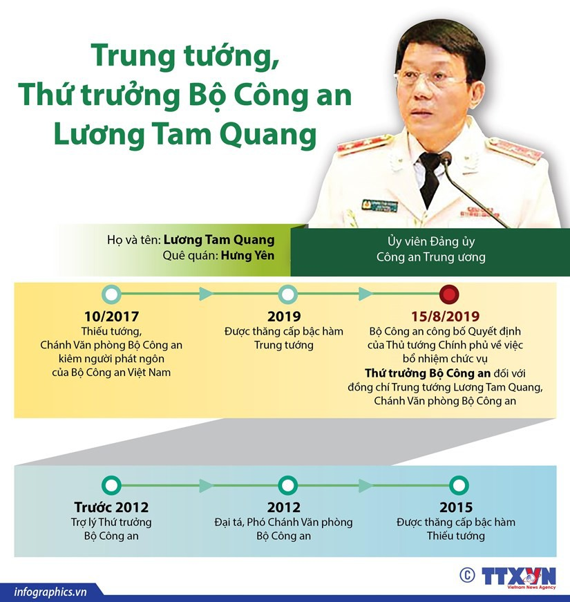 trung_tuong_thu_truong_bo_cong_an_luong_tam_quang
