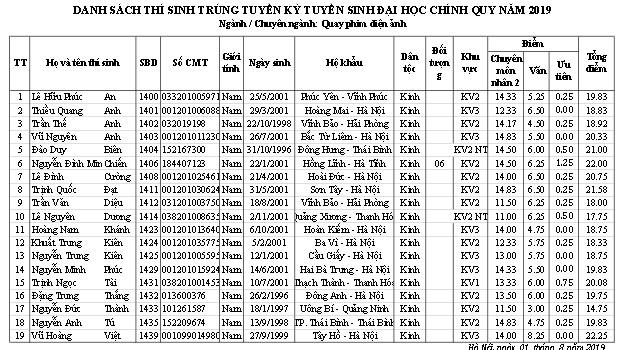 Trường ĐH Sân khấu - Điện ảnh Hà Nội công bố điểm chuẩn và danh sách thí sinh trúng tuyển đại học chính quy  2019 - Ảnh 12.