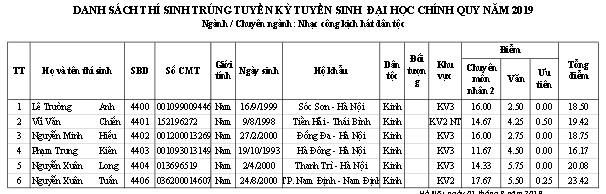 Trường ĐH Sân khấu - Điện ảnh Hà Nội công bố điểm chuẩn và danh sách thí sinh trúng tuyển đại học chính quy  2019 - Ảnh 13.
