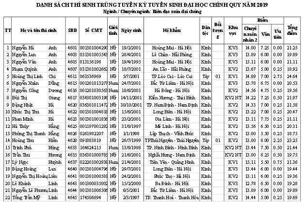 Trường ĐH Sân khấu - Điện ảnh Hà Nội công bố điểm chuẩn và danh sách thí sinh trúng tuyển đại học chính quy  2019 - Ảnh 18.