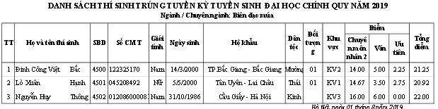 Trường ĐH Sân khấu - Điện ảnh Hà Nội công bố điểm chuẩn và danh sách thí sinh trúng tuyển đại học chính quy  2019 - Ảnh 20.