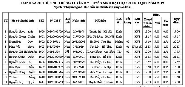 Trường ĐH Sân khấu - Điện ảnh Hà Nội công bố điểm chuẩn và danh sách thí sinh trúng tuyển đại học chính quy  2019 - Ảnh 22.