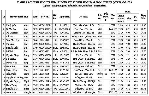 Trường ĐH Sân khấu - Điện ảnh Hà Nội công bố điểm chuẩn và danh sách thí sinh trúng tuyển đại học chính quy  2019 - Ảnh 23.