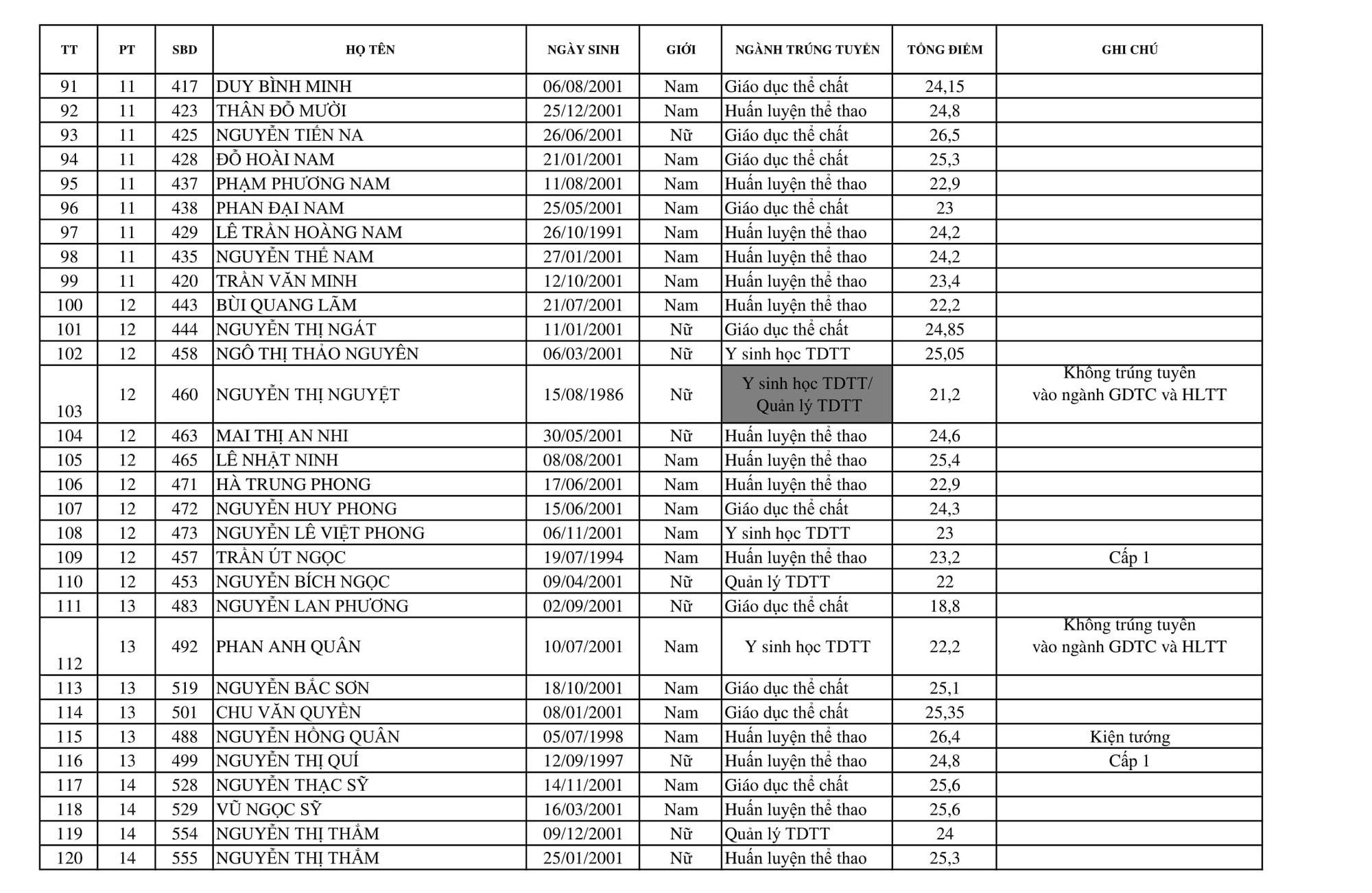Trường Đại học Thể dục Thể thao Bắc Ninh công bố điểm chuẩn và danh sách trúng tuyển 2019 - Ảnh 4.