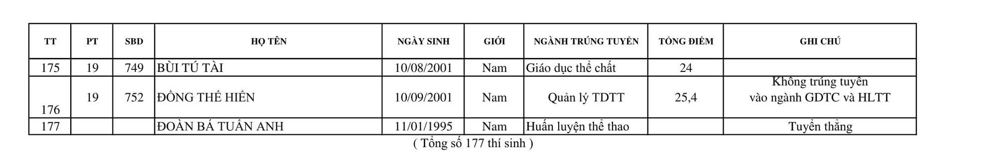 Trường Đại học Thể dục Thể thao Bắc Ninh công bố điểm chuẩn và danh sách trúng tuyển 2019 - Ảnh 7.