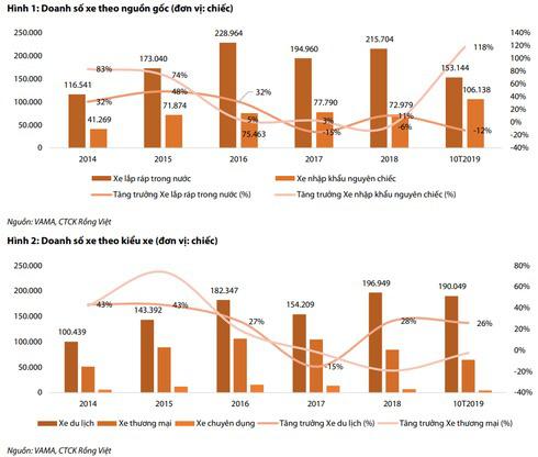 Thị trường ô tô năm 2020: Nguồn cung tăng, giá sẽ giảm? - Ảnh 2.