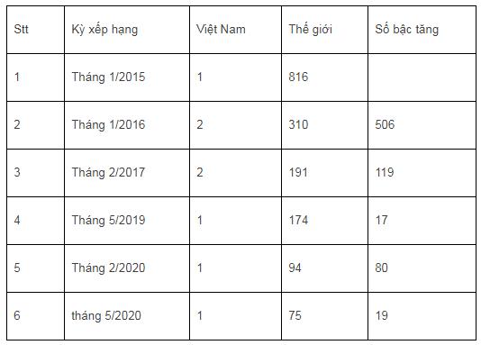 Vượt 19 bậc, Thư viện số tài liệu nội sinh         VNU-LIC vươn lên vị trí 75 bảng xếp hạng thế giới - Ảnh 3.