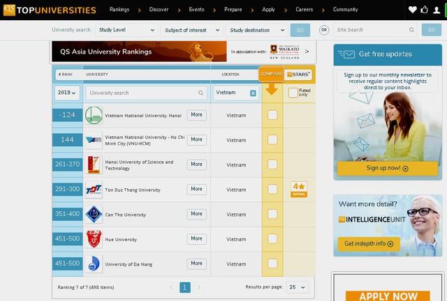 Lần đầu tiên 7 trường đại học Việt Nam lọt top các trường đại học hàng đầu Châu Á - Ảnh 1.