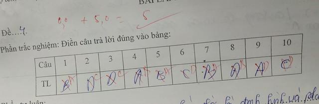 Thí sinh khóc thét với kết quả thi trắc nghiệm 20 câu chỉ đúng 1  - Ảnh 2.