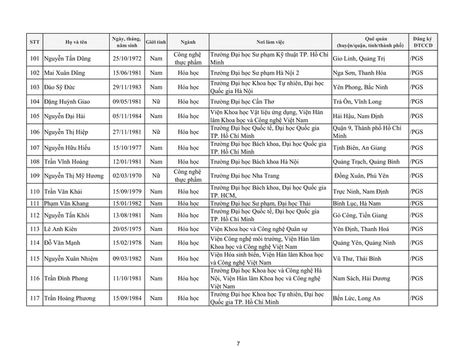 Tiếp tục có 17 ứng viên không đạt tiêu chuẩn xét chức danh giáo sư, phó giáo sư năm 2019 của HĐGSNN - Ảnh 13.