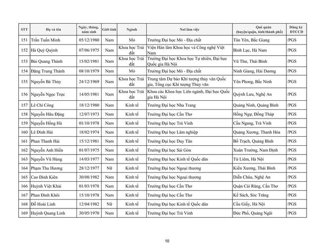 Tiếp tục có 17 ứng viên không đạt tiêu chuẩn xét chức danh giáo sư, phó giáo sư năm 2019 của HĐGSNN - Ảnh 16.