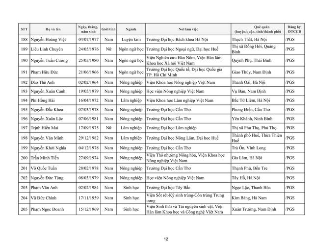 Tiếp tục có 17 ứng viên không đạt tiêu chuẩn xét chức danh giáo sư, phó giáo sư năm 2019 của HĐGSNN - Ảnh 18.