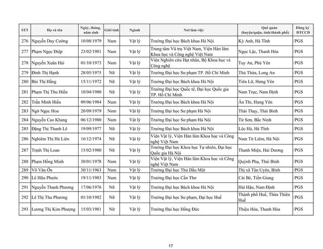 Tiếp tục có 17 ứng viên không đạt tiêu chuẩn xét chức danh giáo sư, phó giáo sư năm 2019 của HĐGSNN - Ảnh 23.