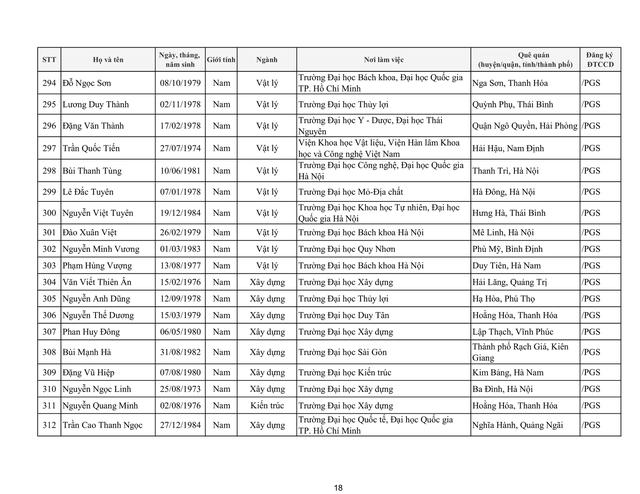 Tiếp tục có 17 ứng viên không đạt tiêu chuẩn xét chức danh giáo sư, phó giáo sư năm 2019 của HĐGSNN - Ảnh 24.