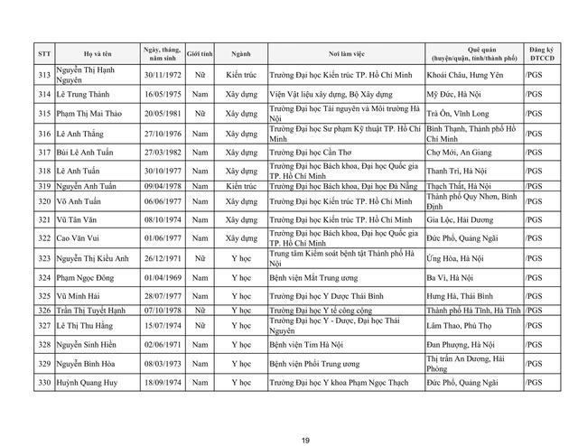 Tiếp tục có 17 ứng viên không đạt tiêu chuẩn xét chức danh giáo sư, phó giáo sư năm 2019 của HĐGSNN - Ảnh 25.