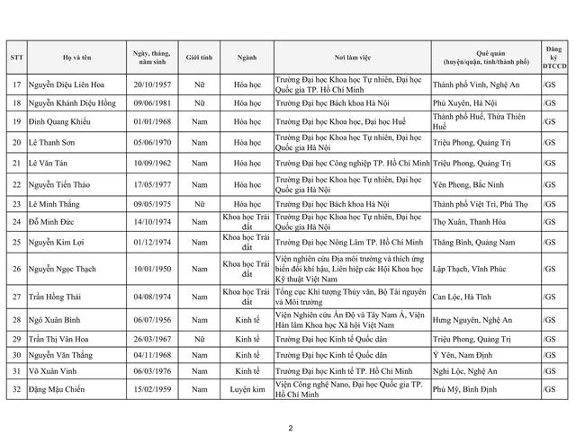 Tiếp tục có 17 ứng viên không đạt tiêu chuẩn xét chức danh giáo sư, phó giáo sư năm 2019 của HĐGSNN - Ảnh 3.