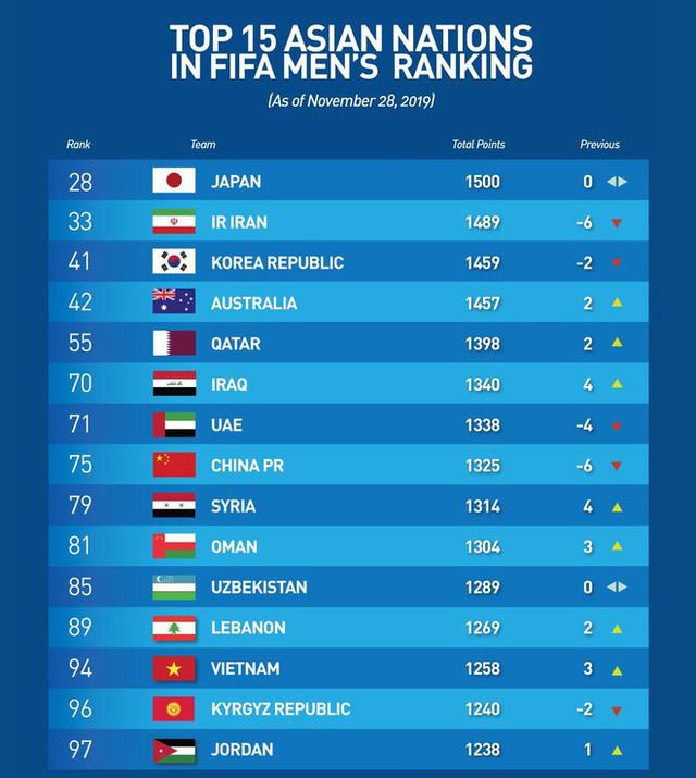 ĐT Việt Nam tăng 3 bậc trên bảng xếp hạng FIFA - Ảnh 2.