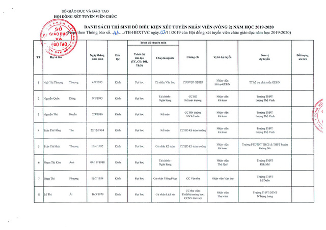 Đắk Nông công bố danh sách chi tiết 144 thí sinh đủ điều kiện xét tuyển viên chức giáo dục vòng 2  - Ảnh 1.