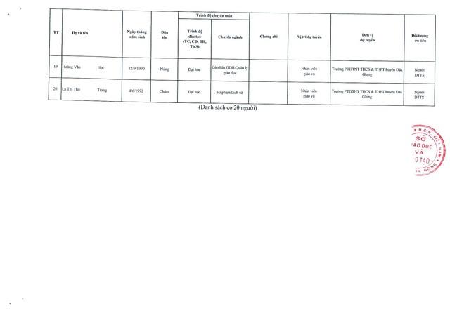 Đắk Nông công bố danh sách chi tiết 144 thí sinh đủ điều kiện xét tuyển viên chức giáo dục vòng 2  - Ảnh 3.