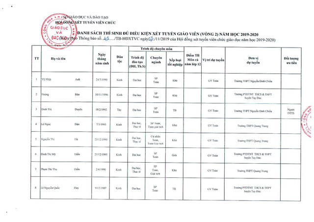 Đắk Nông công bố danh sách chi tiết 144 thí sinh đủ điều kiện xét tuyển viên chức giáo dục vòng 2  - Ảnh 4.