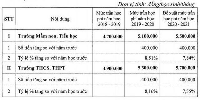 Học phí trường chất lượng cao tại Hà Nội sẽ tăng mức trần vào năm học 2021-2020 - Ảnh 1.