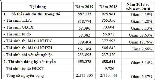 Kỷ lục đăng ký nguyện vọng vào ĐH, CĐ 2019 vẫn giữ nguyên, một thí sinh Hà Nội đăng ký 50 nguyện vọng - Ảnh 1.