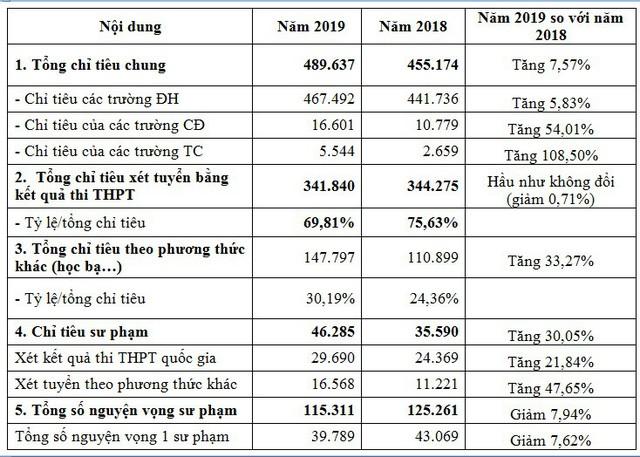 791.532 thí sinh sử dụng tổ hợp môn D01 để xét tuyển ĐH, CĐ 2019 - Ảnh 2.