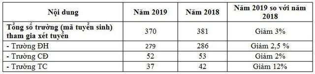 791.532 thí sinh sử dụng tổ hợp môn D01 để xét tuyển ĐH, CĐ 2019 - Ảnh 3.
