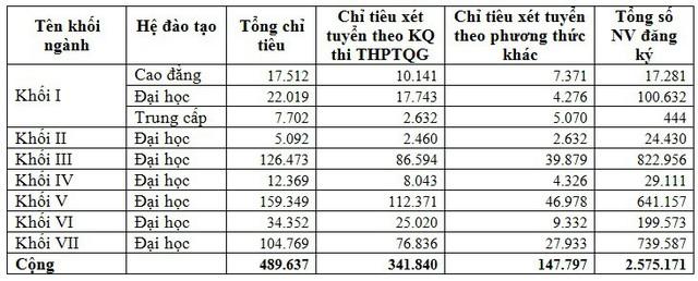 791.532 thí sinh sử dụng tổ hợp môn D01 để xét tuyển ĐH, CĐ 2019 - Ảnh 4.