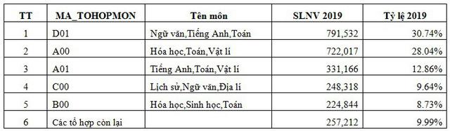 Kỷ lục đăng ký nguyện vọng vào ĐH, CĐ 2019 vẫn giữ nguyên, một thí sinh Hà Nội đăng ký 50 nguyện vọng - Ảnh 2.