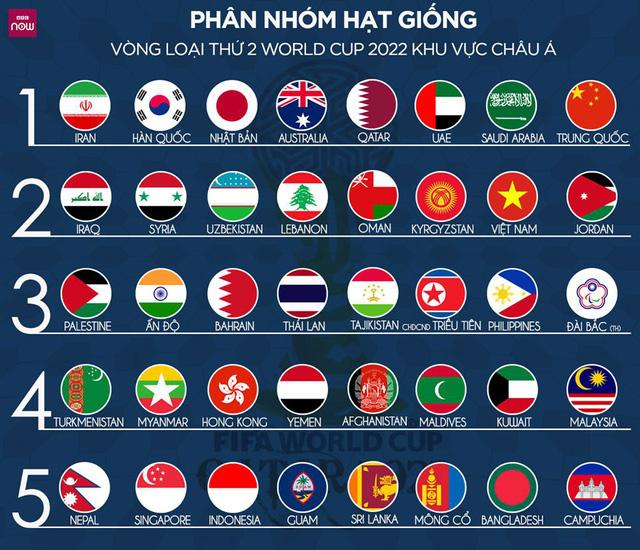 Đội tuyển Việt Nam tiếp tục thăng hoa trên bảng xếp hạng FIFA - Ảnh 2.
