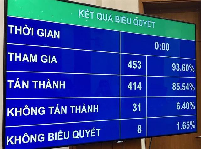 Sau rất nhiều băn khoăn, 85,54% đại biểu đồng ý thông qua Luật Giáo dục sửa đổi - Ảnh 1.