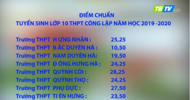 Thái Bình công bố điểm chuẩn chính thức tuyển sinh lớp 10 THPT công lập  - Ảnh 2.