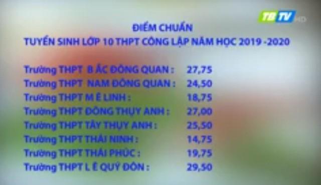 Thái Bình công bố điểm chuẩn chính thức tuyển sinh lớp 10 THPT công lập  - Ảnh 3.