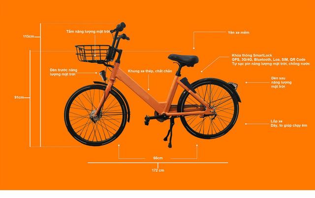 Đà Nẵng sắp triển khai dịch vụ xe đạp công cộng tại khu vực trung tâm thành phố - Ảnh 2.