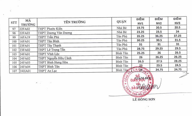 TP. Hồ Chí Minh: Chính thức công bố điểm chuẩn vào lớp 10 THPT công lập của 107 trường - Ảnh 3.