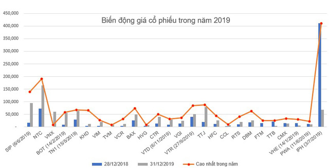 Những cổ phiếu tăng sốc – giảm sâu năm 2019 - Ảnh 1.