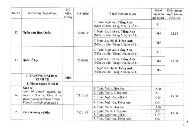 Đại học Huế công bố điểm chuẩn đợt 1: Ngành Y khoa lấy 27.55 điểm - Ảnh 5.