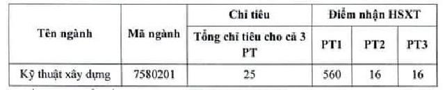 Đại học quốc gia TP. Hồ Chí Minh xét tuyển bổ sung hệ chính quy  - Ảnh 1.