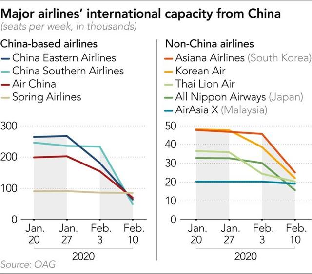 Nikkei: Ngành hàng không sẽ thiệt hại 5 tỷ USD trong quý 1 vì coronavirus - Ảnh 2.
