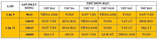 Hà Nội: Phát sóng các bài học mới cho học sinh từ lớp 4-12 trên truyền hình - Ảnh 1.