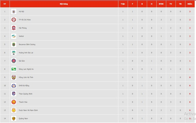 Vòng 1 V-League 2020: Tranh top ngày từ vòng đầu - Ảnh 2.