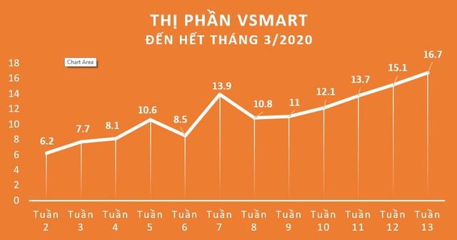 Vinsmart xác lập kỷ lục 16,7% thị phần trong 15 tháng - Ảnh 1.