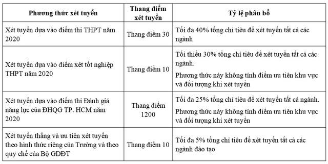 Trường Đại học Nha Trang tuyển 3.500 chỉ tiêu đại học chính quy theo 4 phương thức - Ảnh 1.