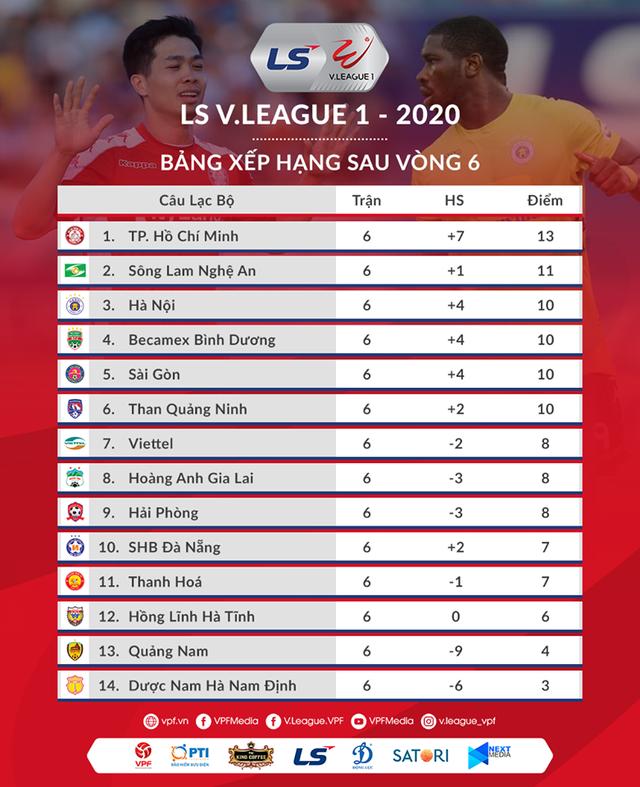 Vòng 6 V-League 2020: Ngày buồn của các đội chủ nhà - Ảnh 3.