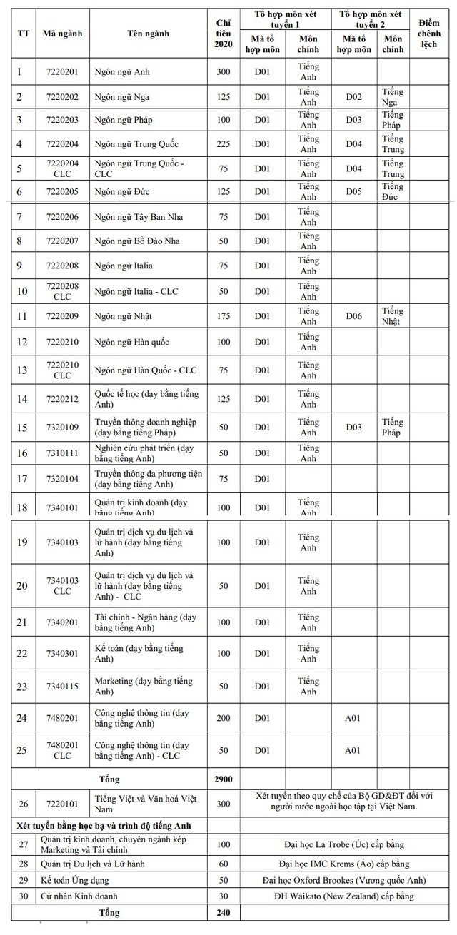 Trường Đại học Hà Nội công bố điểm sàn xét tuyển đại học từ 16 điểm - Ảnh 1.