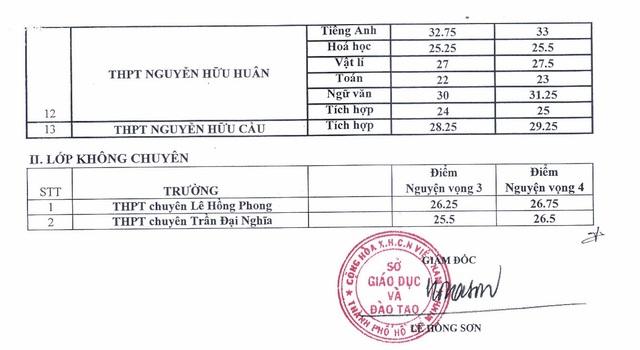 TP. Hồ Chí Minh công bố điểm chuẩn trúng tuyển vào lớp 10 chuyên năm học 2020 - 2021 - Ảnh 2.