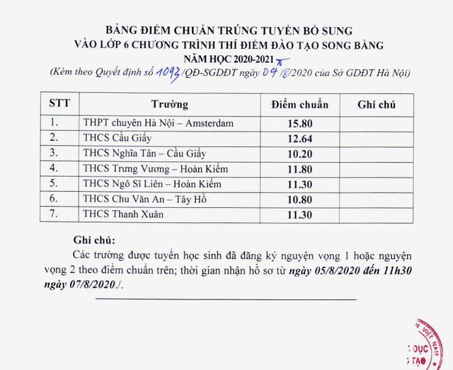 Hà Nội: hạ điểm chuẩn trúng tuyển lớp 6 song bằng năm học 2020-2021 - Ảnh 1.