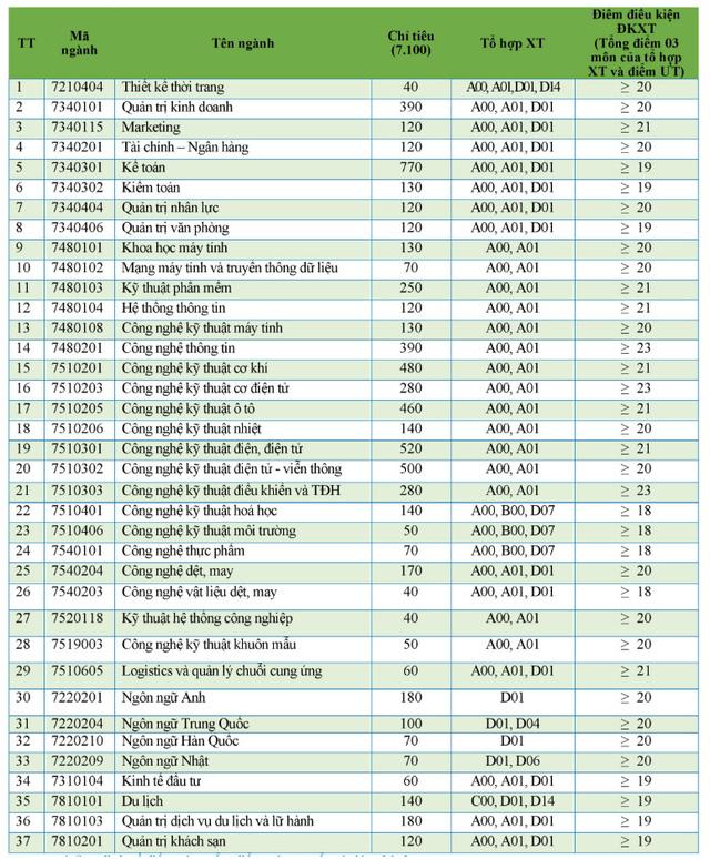 Các trường đại học, học viện công bố điểm sàn xét tuyển năm 2020 theo điểm thi tốt nghiệp THPT - Ảnh 3.