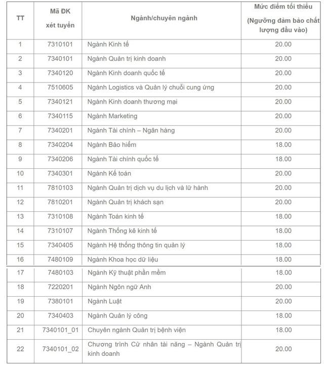 Trường ĐH Kinh tế TP.HCM công bố điểm sàn theo điểm thi THPT, ngành thấp nhất là 18 điểm - Ảnh 1.